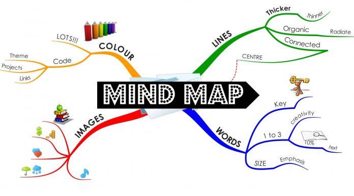 Sơ Đồ Tư Duy Mindmap Là Gì | Ứng Dụng Cho Việc Gì | Cách Vẽ Chi Tiết