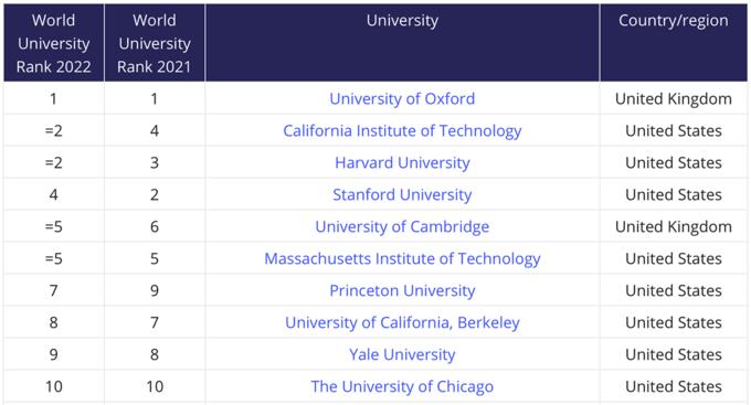 20 đại học hàng đầu thế giới